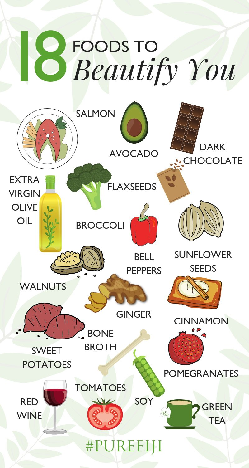 Food for skin infographic