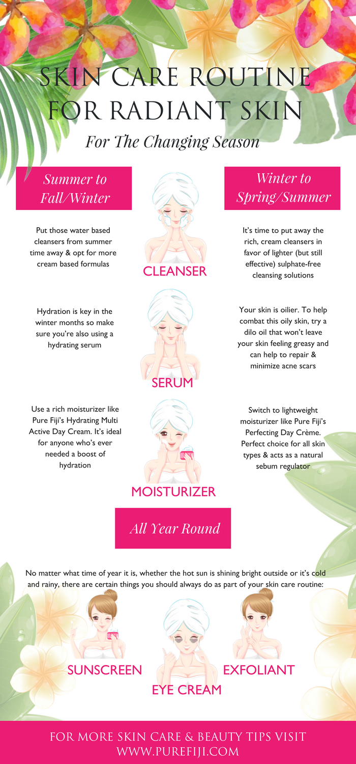 Infographic: Skincare routines for changing seasons